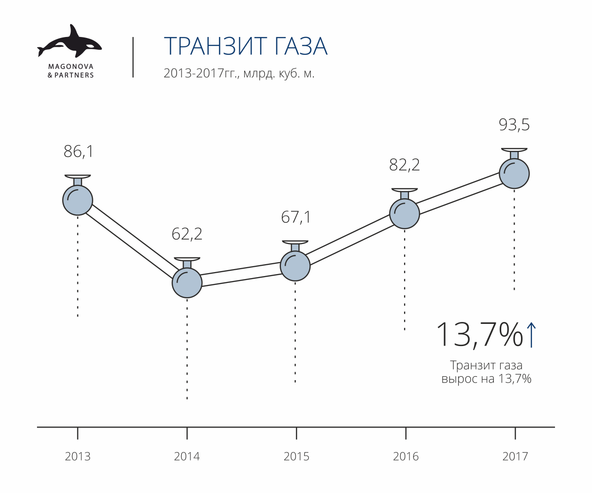 Основные показатели газового сектора Украины за 2017 год.