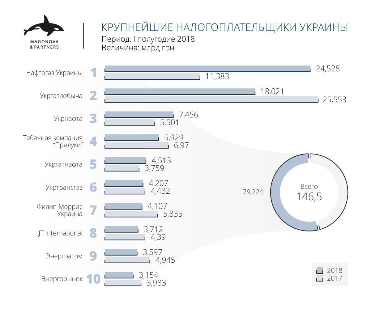 Крупнейшие налогоплательщики Украины