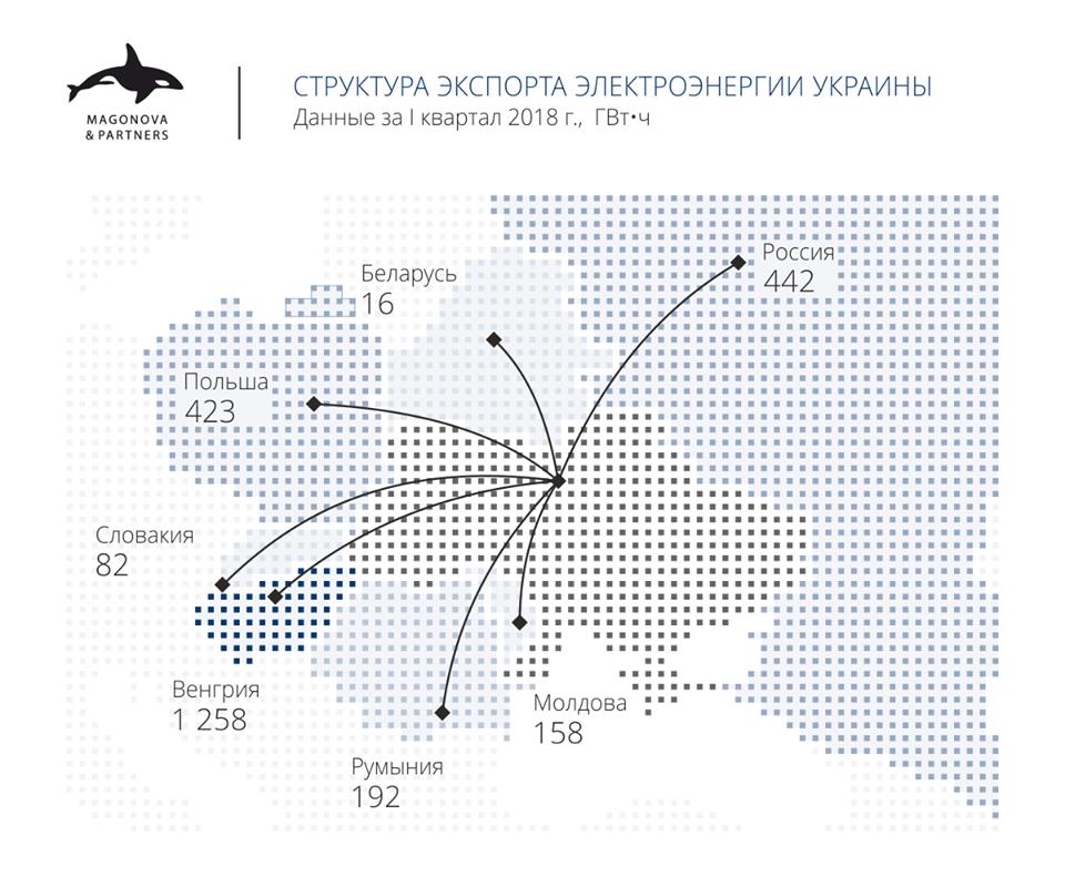 Структура экспорта электроэнергии Украины